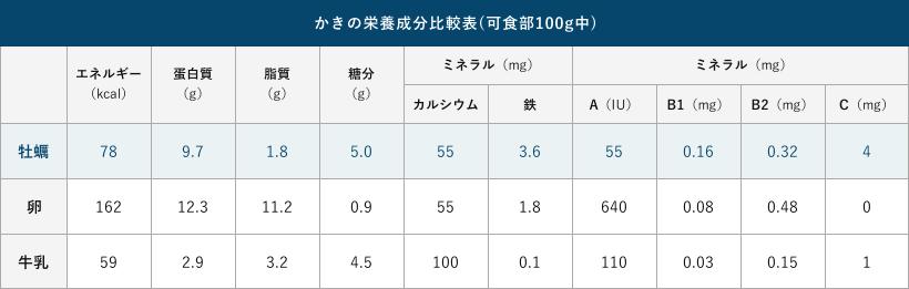 かきの栄養成分比較表(可食部100g中)